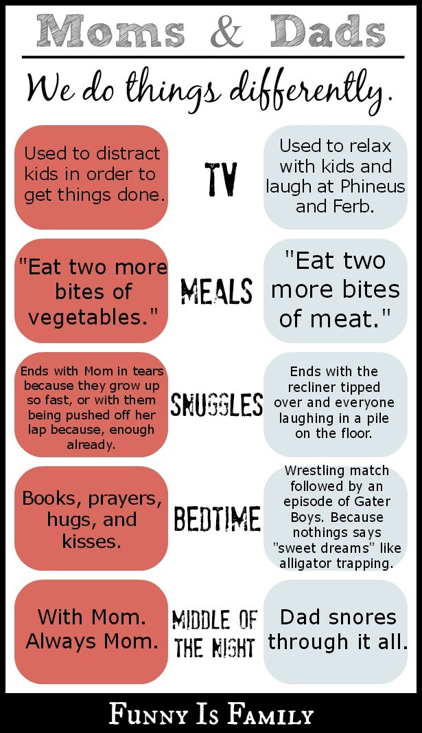 Moms and Dads: We do things differently